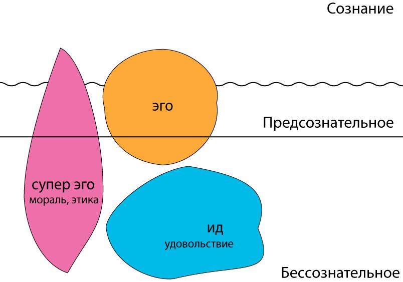структура-личности