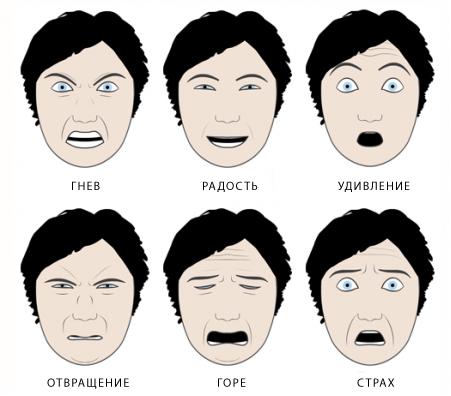 6-базовых-эмоций
