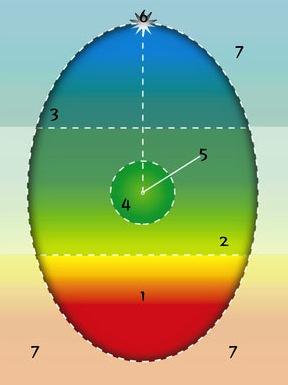 Модель личности Ассаджиоли